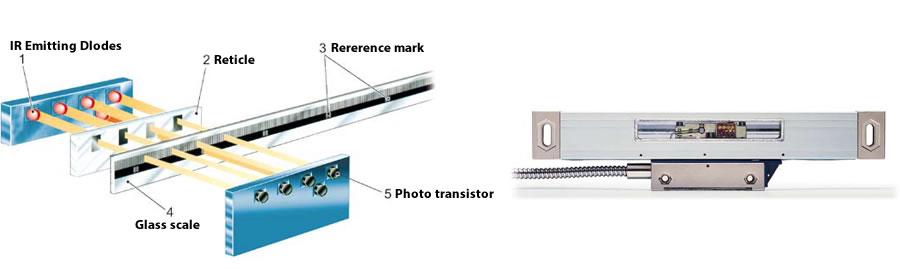 gs/rl 系列玻璃式光学尺